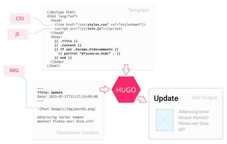 Flow - Hugo merging